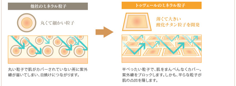 ミネラルファンデーション特等2トゥヴェールのミネラル粒子  の説明