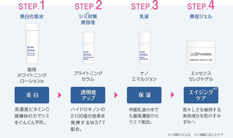 ビタミンC誘導体高配合の薬用美白化粧水が入った実感ホワイトニングトライアルセット