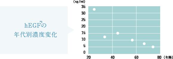 EGFの年代別濃度変化