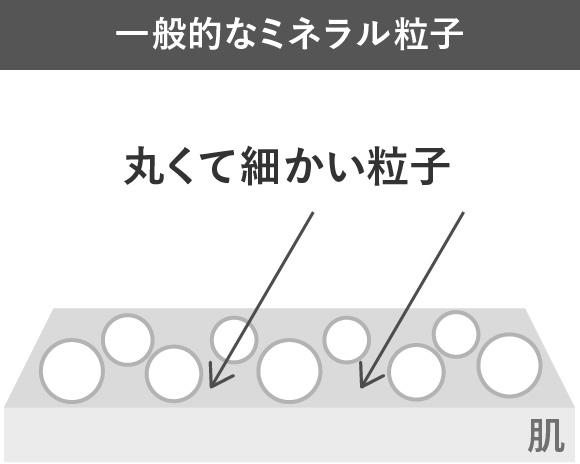一般的なミネラル粒子