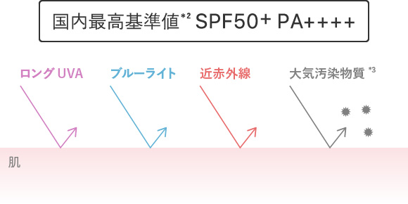 国内最高基準値 SPF50+ PA++++