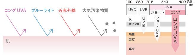 ロングUVA、ブルーライト、近赤外線、大気汚染物質からガード